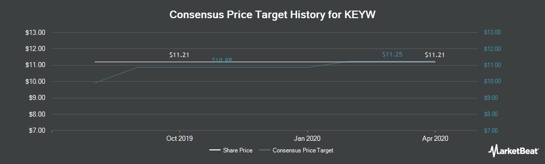 Price Target History for The KEYW Holding Corporation (NASDAQ:KEYW)