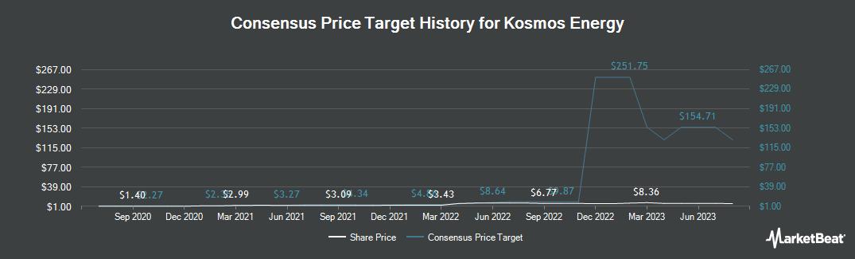 Price Target History for Kosmos Energy (NYSE:KOS)