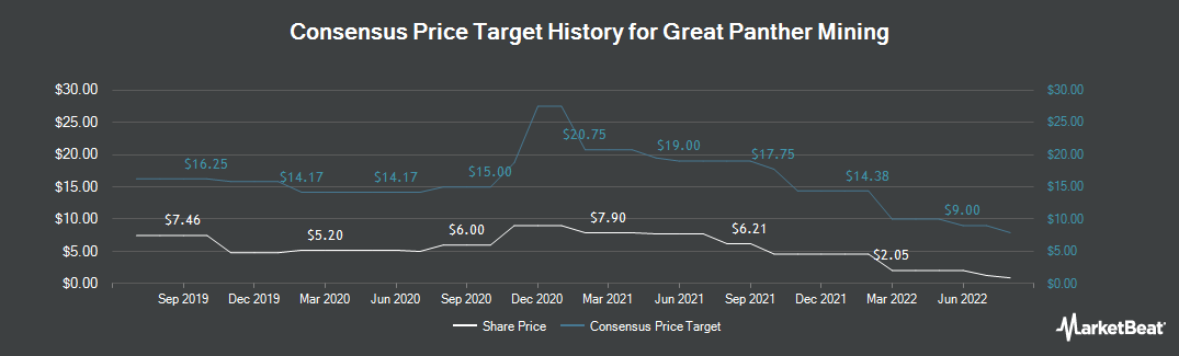 Price Target History for Great Panther Silver Limited (NYSEAMERICAN:GPL)