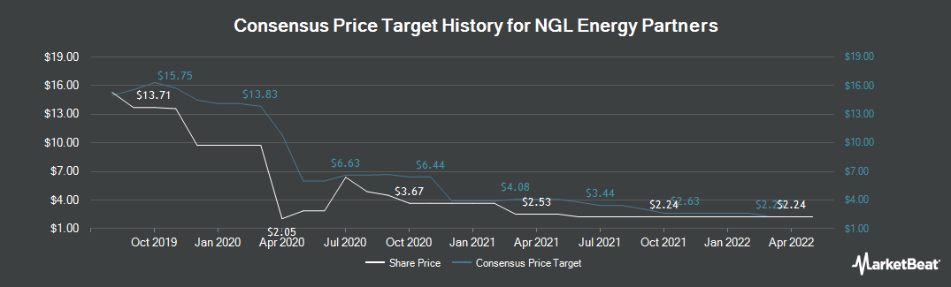 Price Target History for NGL Energy Partners (NYSE:NGL)