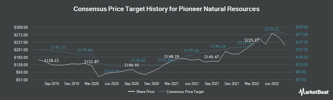 Price Target History for Pioneer Natural Resources (NYSE:PXD)