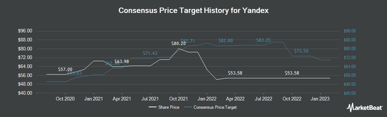 Price Target History for Yandex (NASDAQ:YNDX)