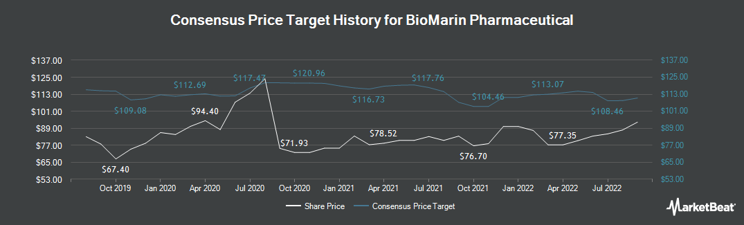 Price Target History for BioMarin Pharmaceutical (NASDAQ:BMRN)