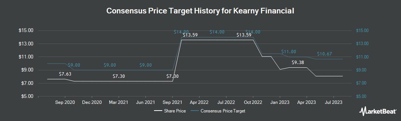 Price Target History for Kearny Financial (NASDAQ:KRNY)