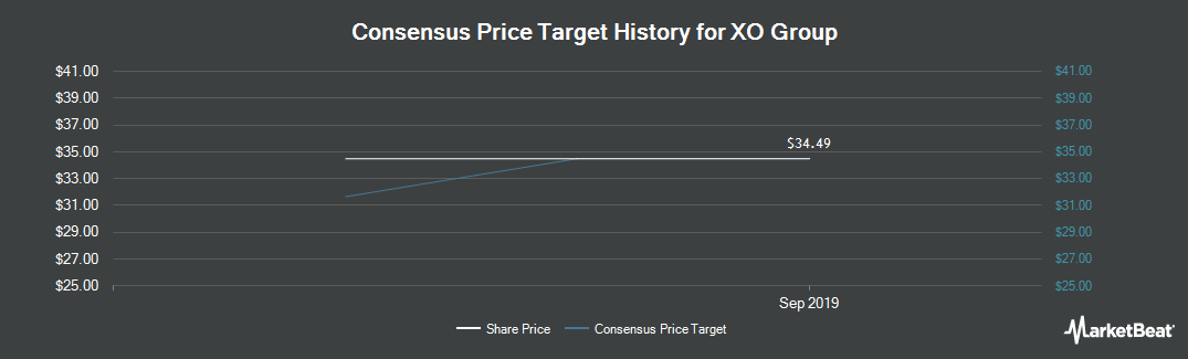 Price Target History for XO Group (NYSE:XOXO)
