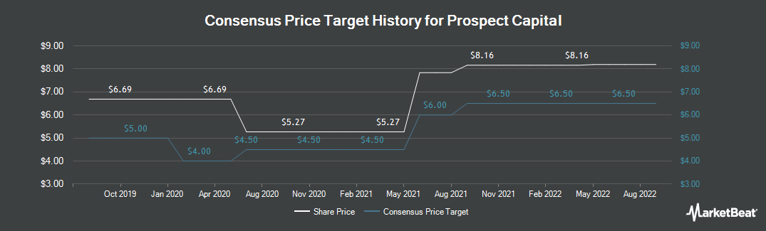 Price Target History for Prospect Capital (NASDAQ:PSEC)