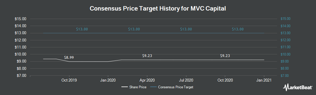 Price Target History for MVC Capital (NYSE:MVC)