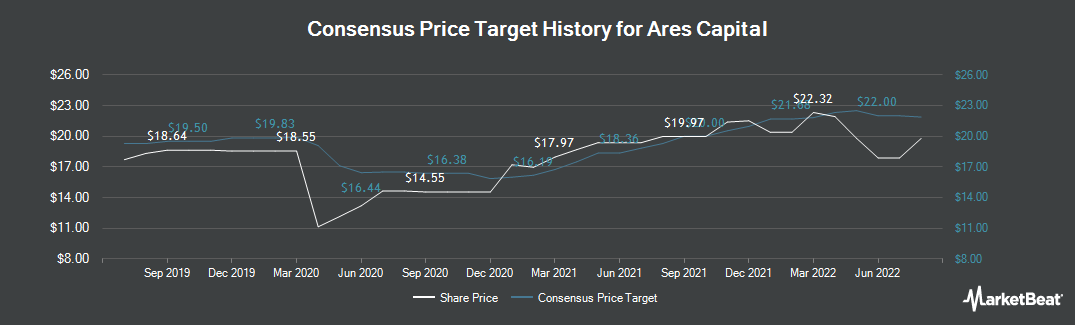 Price Target History for Ares Capital (NASDAQ:ARCC)