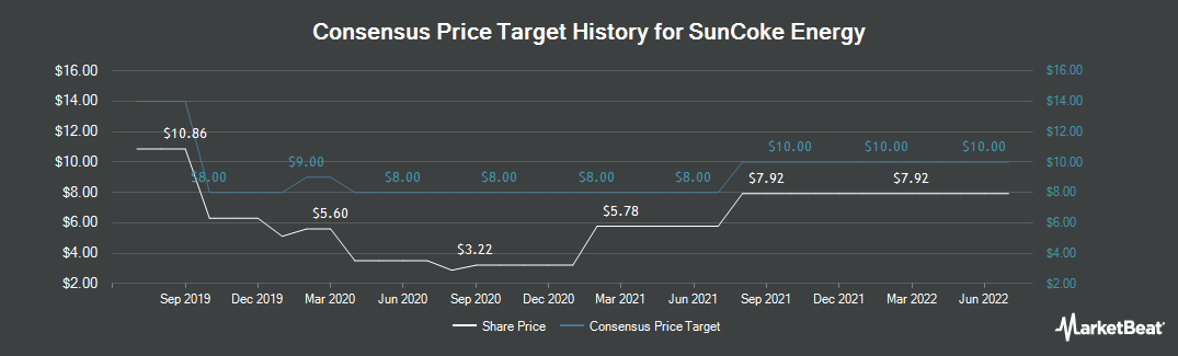 Price Target History for SunCoke Energy (NYSE:SXC)