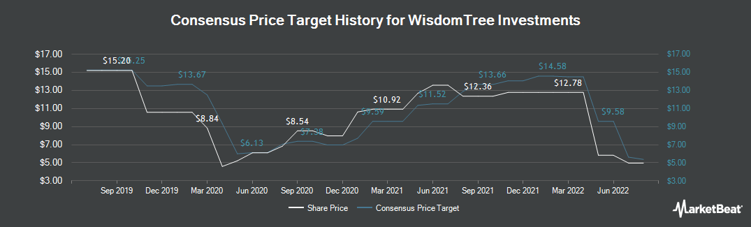 Price Target History for Wisdom Tree Investments (NASDAQ:WETF)