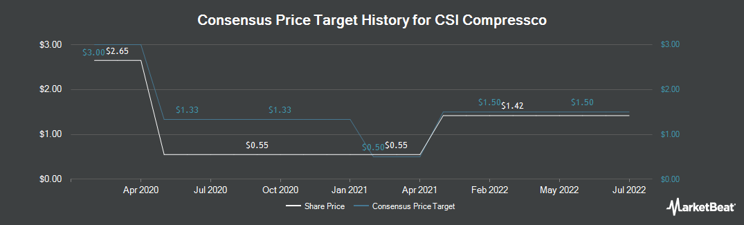Price Target History for CSI Compressco (NASDAQ:CCLP)