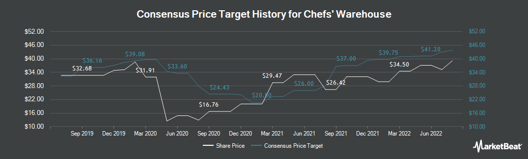 Price Target History for The Chefs` Warehouse (NASDAQ:CHEF)
