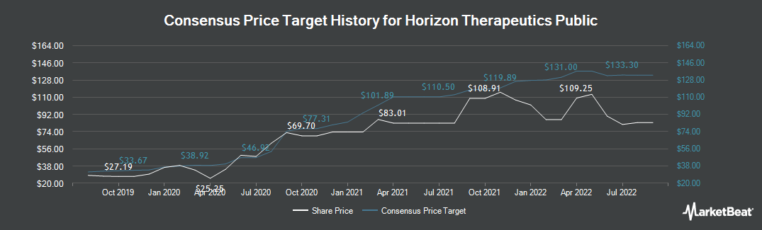 Price Target History for Horizon Pharma (NASDAQ:HZNP)