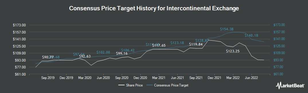 Price Target History for Intercontinental Exchange (NYSE:ICE)