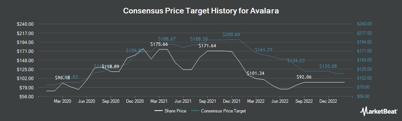 Price Target History for Avalara (NYSE:AVLR)