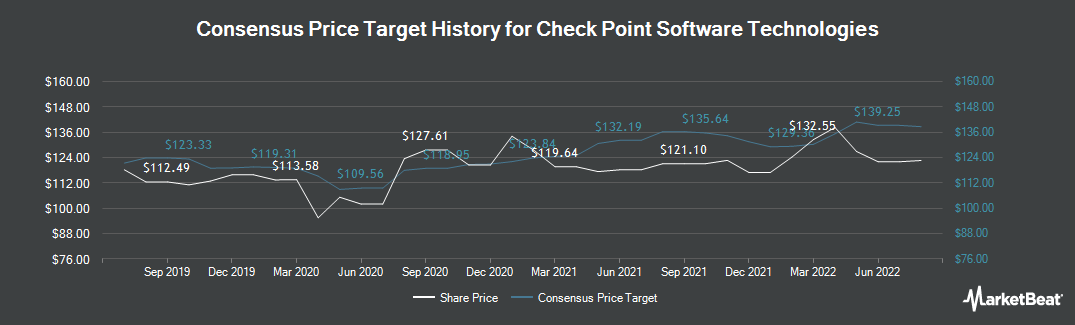 Price Target History for Check Point Software Technologies (NASDAQ:CHKP)