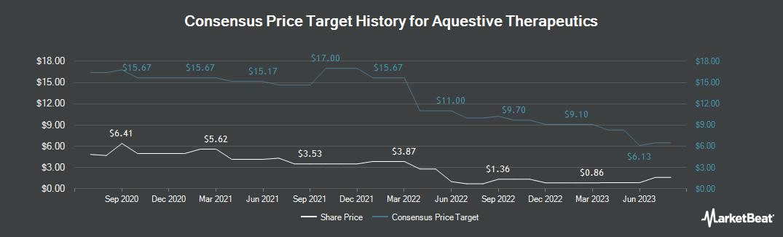 Price Target History for Aquestive Therapeutics (NASDAQ:AQST)