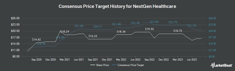 Price Target History for Nextgen Healthcare (NASDAQ:NXGN)