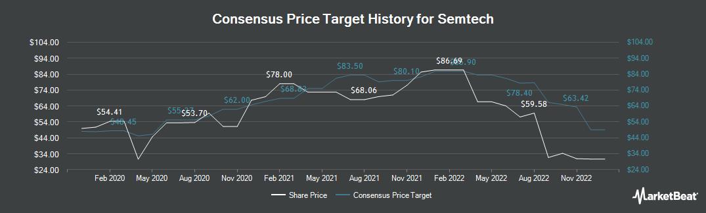 Price Target History for Semtech (NASDAQ:SMTC)