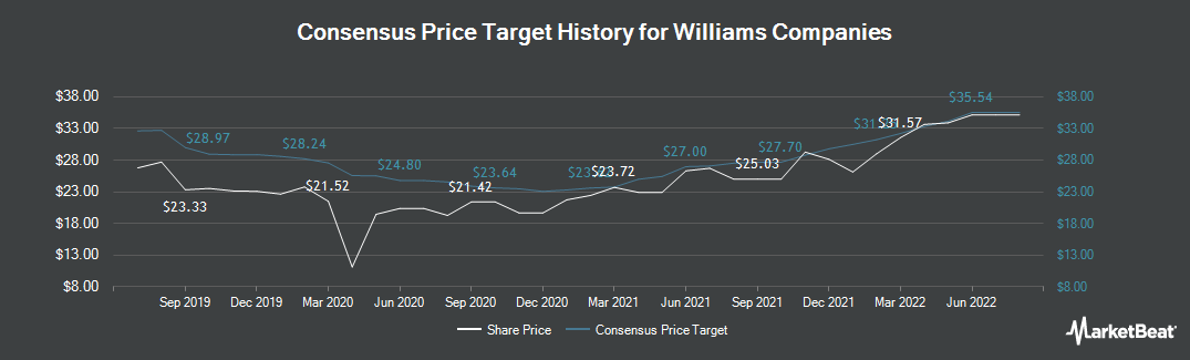 Price Target History for Williams Companies (NYSE:WMB)