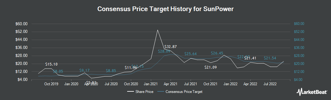 Price Target History for SunPower (NASDAQ:SPWR)