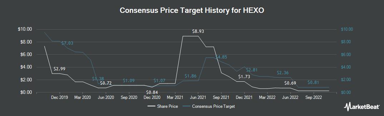 Price Target History for Hexo (TSE:HEXO)