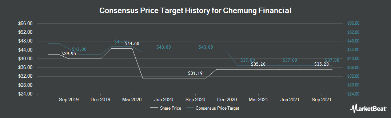 Price Target History for Chemung Financial (NASDAQ:CHMG)