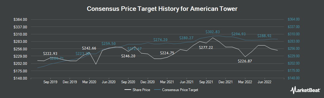 Price Target History for American Tower (NYSE:AMT)