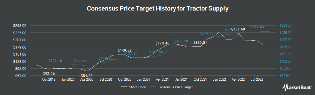 Price Target History for Tractor Supply (NASDAQ:TSCO)