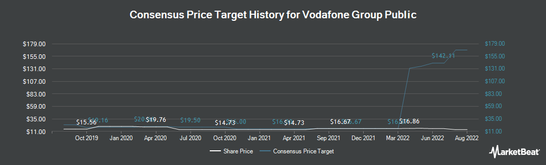 Price Target History for Vodafone (NASDAQ:VOD)