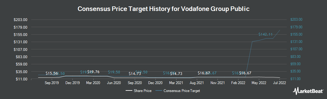 Price Target History for Vodafone Group PLC (NASDAQ:VOD)