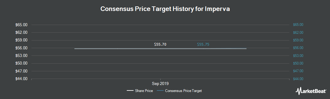 Price Target History for Imperva (NASDAQ:IMPV)