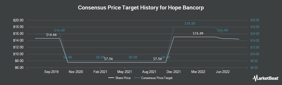 Price Target History for Hope Bancorp (NASDAQ:HOPE)
