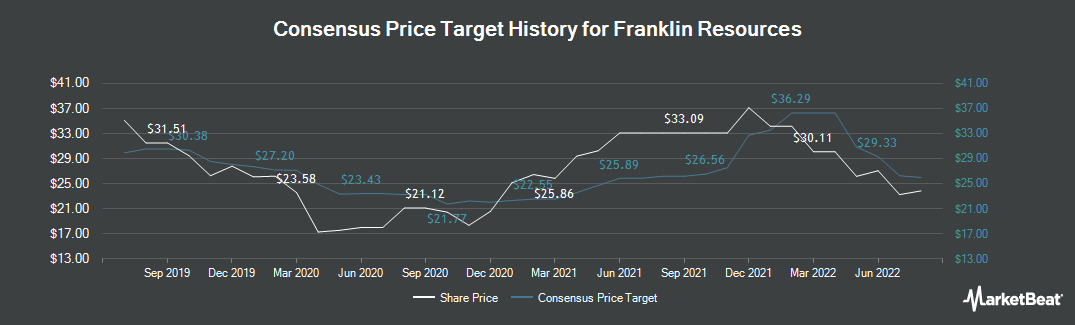 Price Target History for Franklin Templeton Investments (NYSE:BEN)