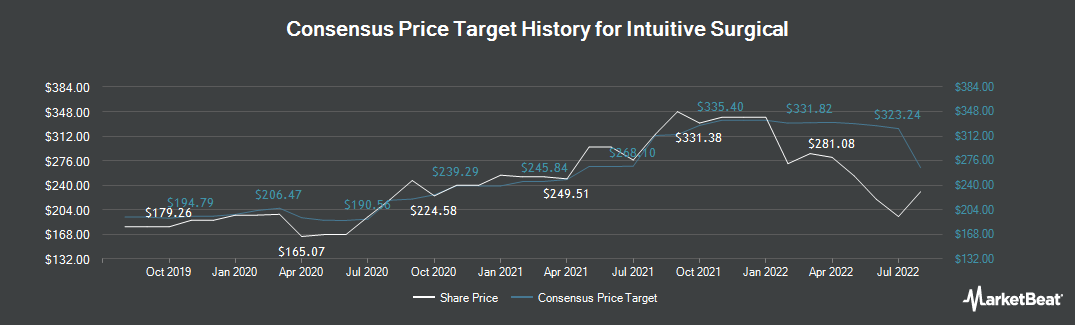 Price Target History for Intuitive Surgical (NASDAQ:ISRG)