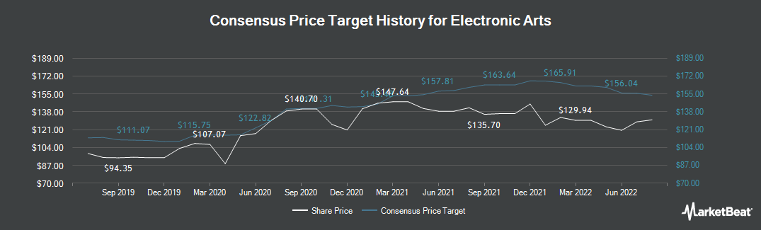 Price Target History for Electronic Arts (NASDAQ:EA)