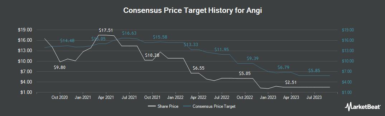Price Target History for Angie`s List (NASDAQ:ANGI)