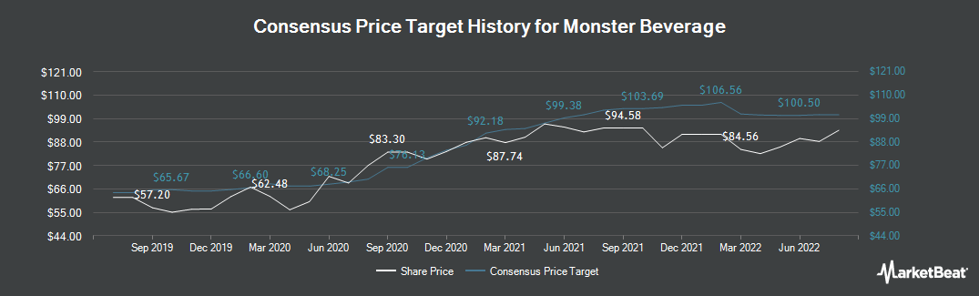 Price Target History for Monster Beverage (NASDAQ:MNST)