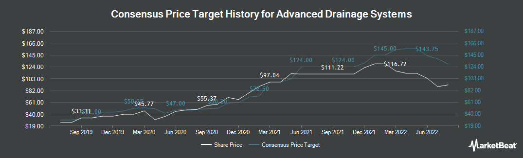 Price Target History for Advanced Drainage Systems (NYSE:WMS)