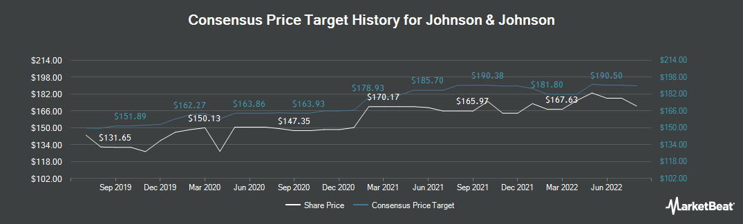 Price Target History for Johnson & Johnson (NYSE:JNJ)