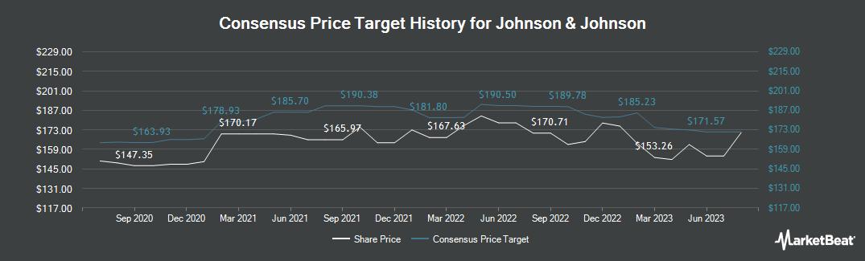 Price Target History for Johnson & Johnson (NYSE:JNJ)