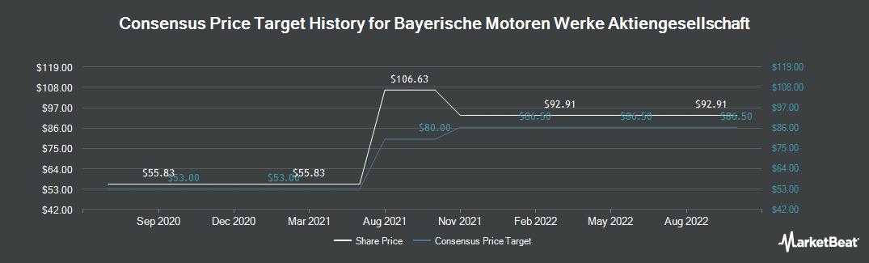 Price Target History for BMW (OTCMKTS:BAMXF)