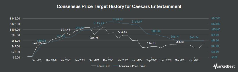 Price Target History for Caesars Entertainment Co. Common Stock (NASDAQ:CZR)