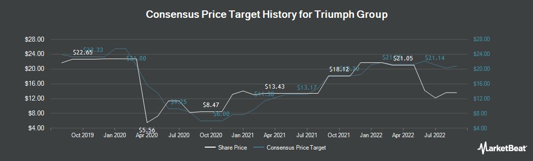 Price Target History for Triumph Group (NYSE:TGI)