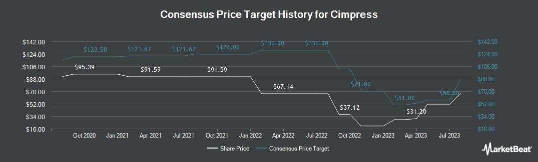 Price Target History for Cimpress (NASDAQ:CMPR)