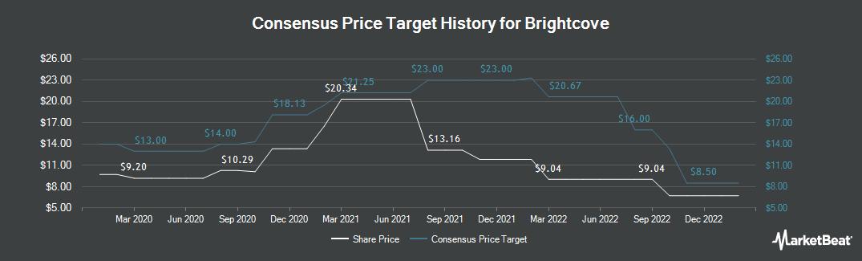 Price Target History for Brightcove (NASDAQ:BCOV)