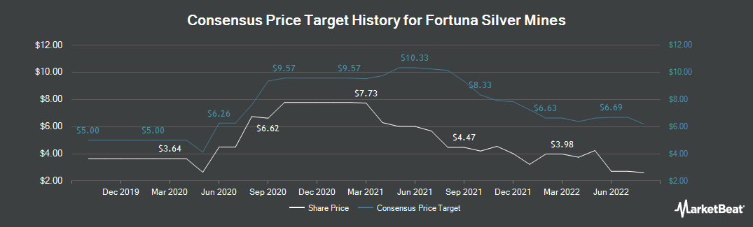 Price Target History for Fortuna Silver Mines (NYSE:FSM)