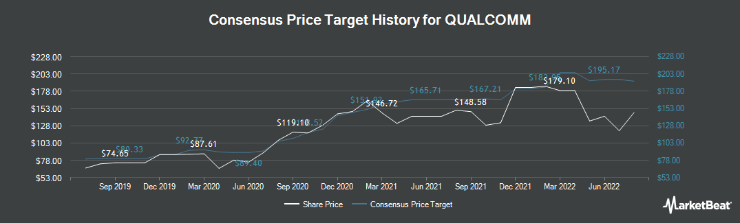 Price Target History for Qualcomm (NASDAQ:QCOM)