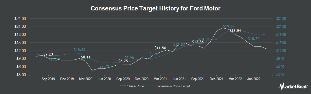 Price Target History for Ford Motor (NYSE:F)