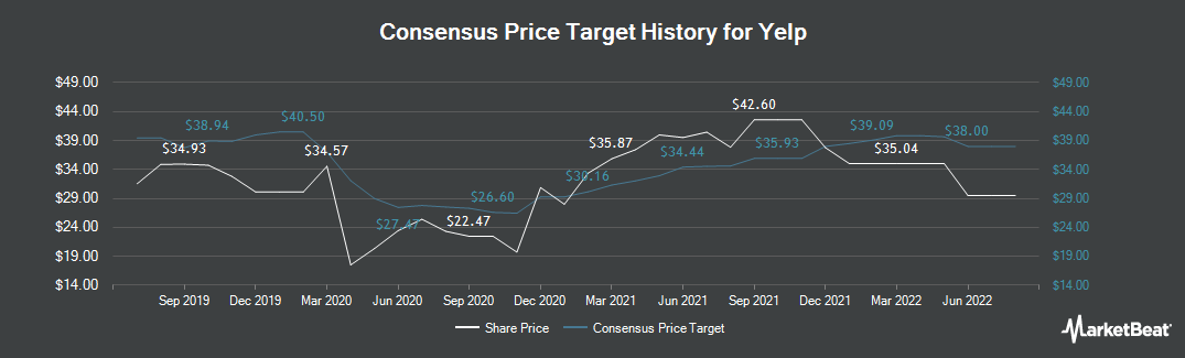 Price Target History for Yelp (NYSE:YELP)